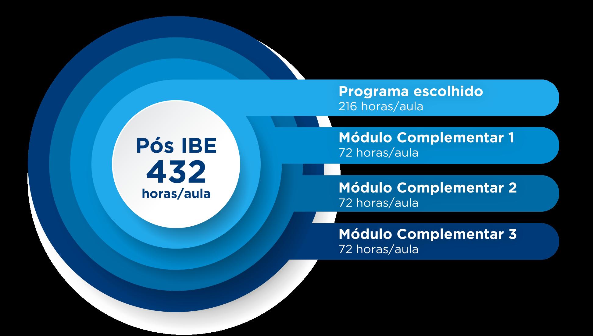 Horas/aula Pós-Graduação IBE